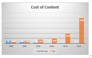 Content Cost